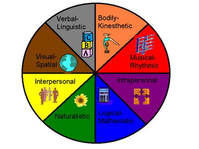 Learningtheories4101 Gardner S Multiple Intelligences Theory
